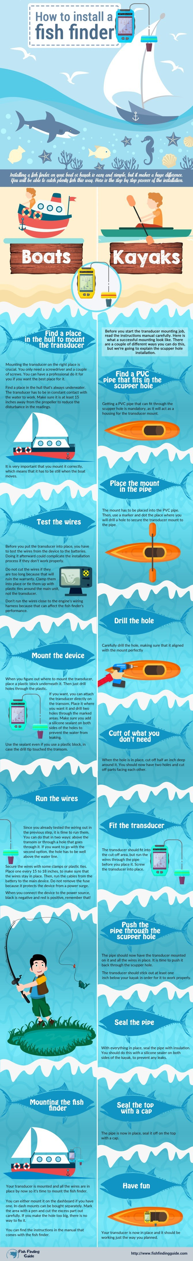 How To Wire A Fishfinder Battery Fish Finding Guide Fishing Boat Wiring Harness Infographic